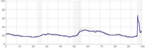 Pittsburgh, Pennsylvania monthly unemployment rate chart